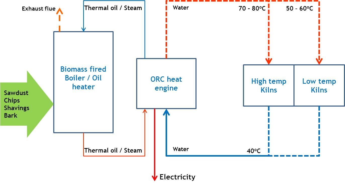 Timber Processing Biomass Cogeneration Engine Diagram 600kwe Orc Generator With Air Condensing And Steam Boiler